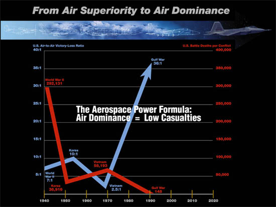 Air Dominance = Low Casualty Chart